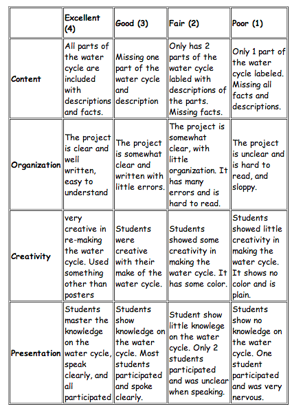 cycle essay rubric water cycle essay rubric